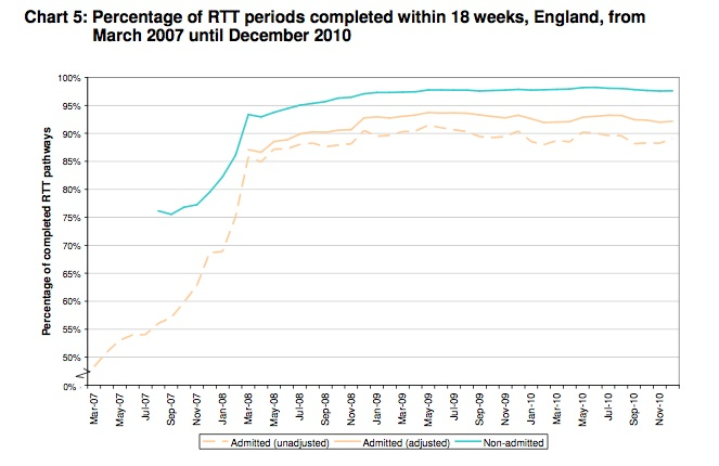 Percentage of RTT periods completed within 18 weeks