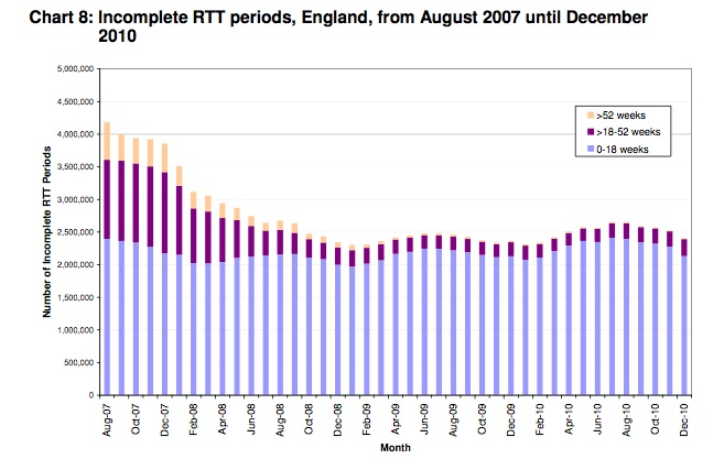 Incomplete RTT periods, England