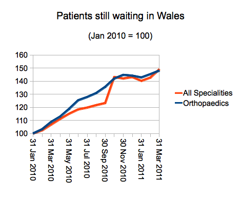 Total waiting list in Wales