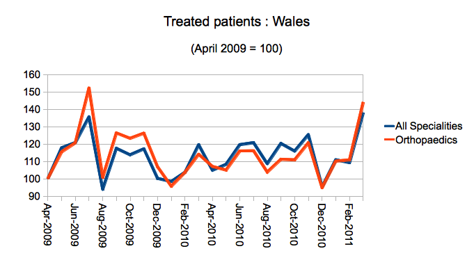 Treated patients in Wales