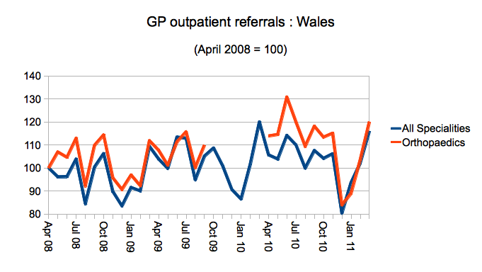 Welsh outpatient referrals