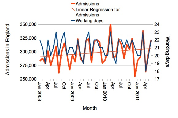 Admissions vs working days