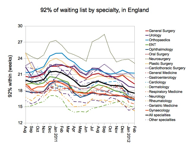 92 per cent of waiting list by specialty