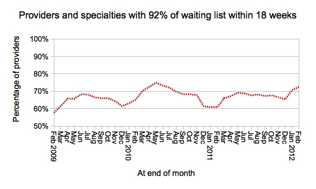 Provider-specialties with 92 per cent of waiting list within 18 weeks