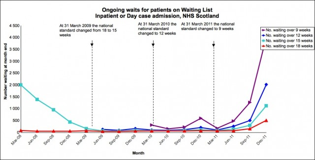 Scottish longwaits - inpatient and daycases still waiting