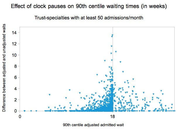 Effect of clock pauses on 90th centile waiting times
