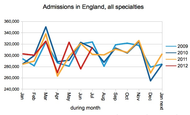 Admissions in England
