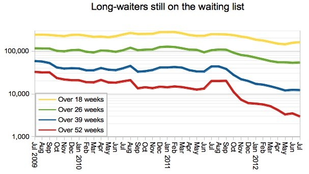 Long-waiters on waiting list