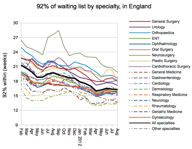 92% waiting times by specialty