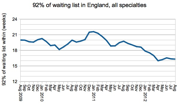 92% waiting times in England