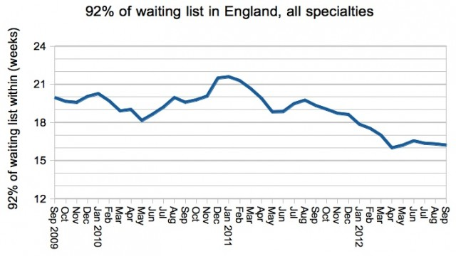 92 per cent of total waiting list