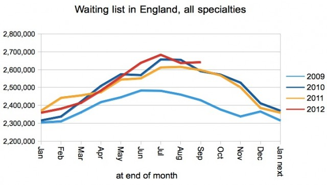 Size of waiting list in England