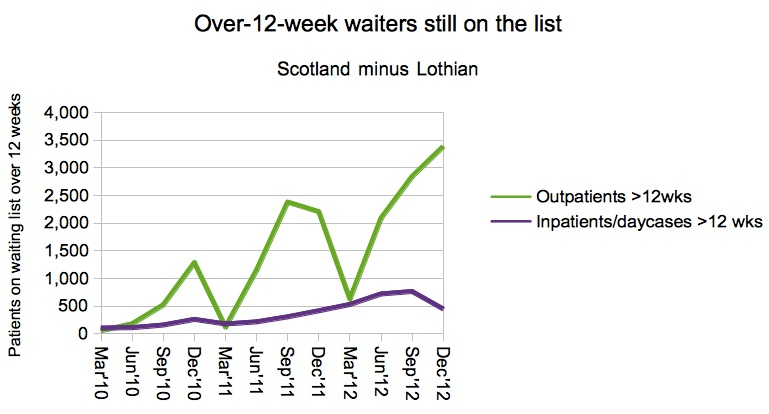 Over 12 week waiters still on list