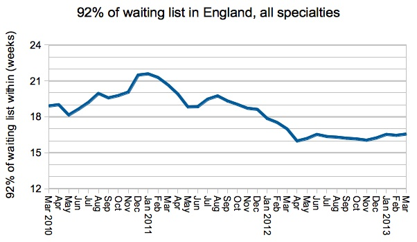 92 per cent of English waiting list