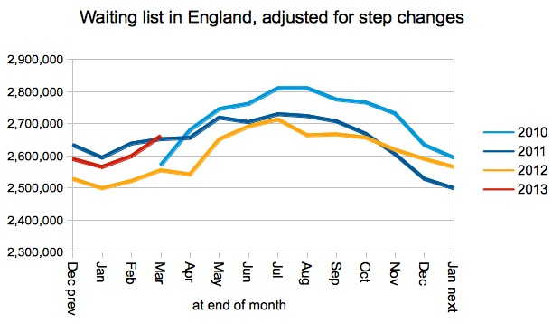 Total number of patients waiting - adjusted for step changes