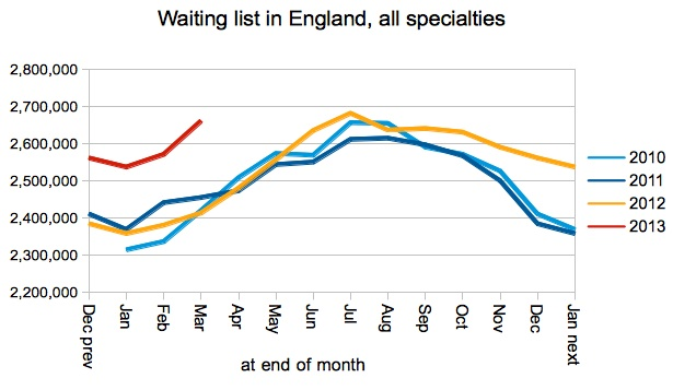 Total number of patients waiting - unadjusted