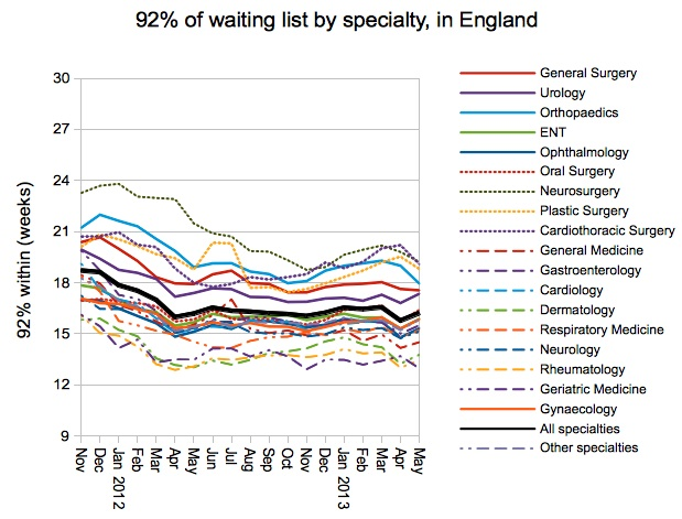 92 per cent of list by specialty
