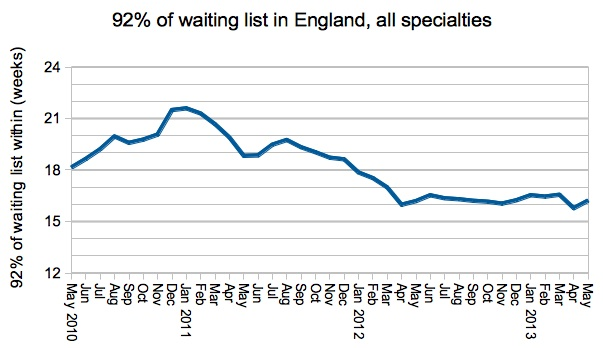92 per cent of waiting list