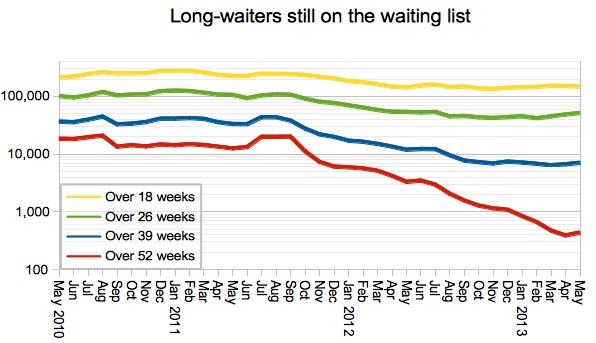 Long-waiters on the waiting list