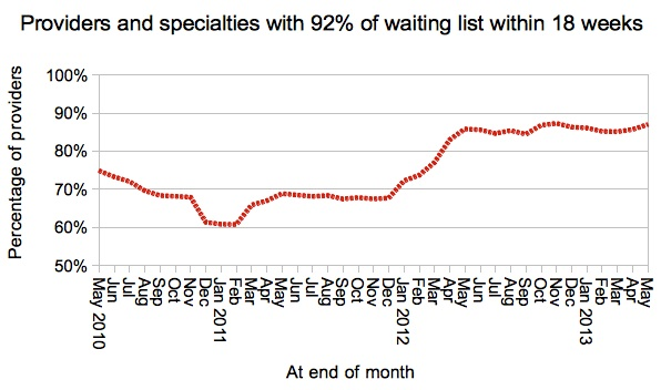 Provider-specialties within 18 weeks