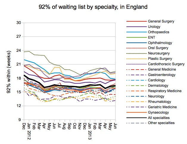 92 percent of waiting list by specialty