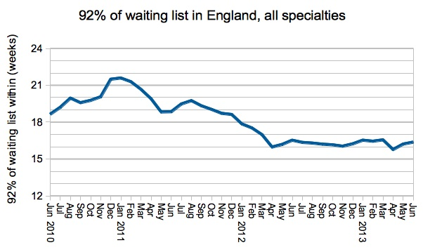 92 percent of waiting list in England