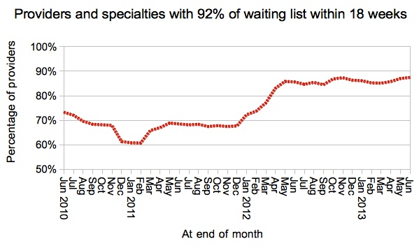 Provider-specialties achieving 92percent target
