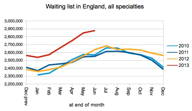 Size of waiting list (unadjusted)