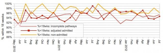 Monitoring against the RTT standards