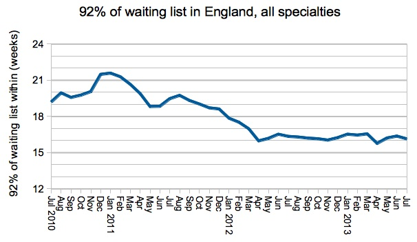 92pc of waiting list in England