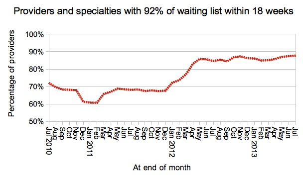 Provider specialties achieving 92pc target
