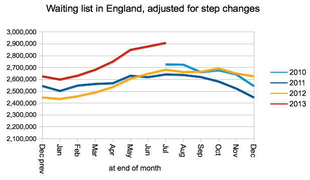 Waiting list in England - adjusted for step changes
