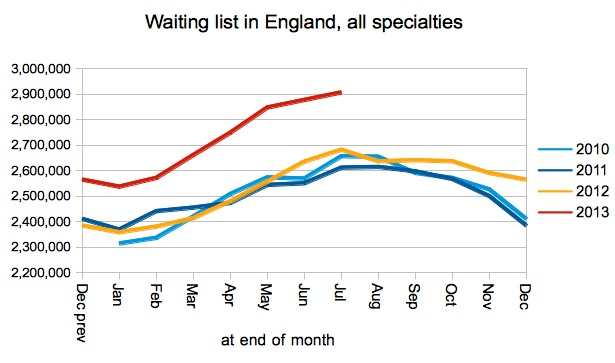 Waiting list in England - unadjusted