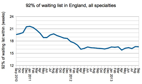 92 per cent of waiting list within