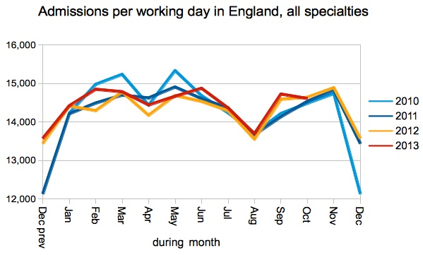 Admissions per working day