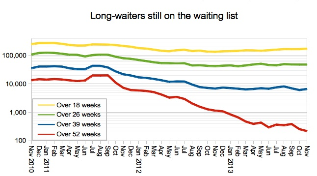 Long-waiters still on the waiting list
