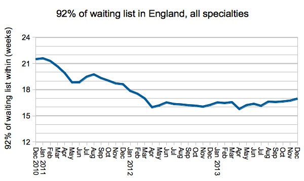 92pc waiting times