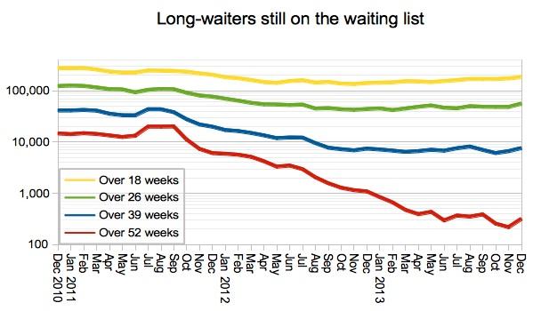 Long-waiters on the list