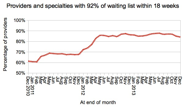 Trust-specialties achieving 18 weeks