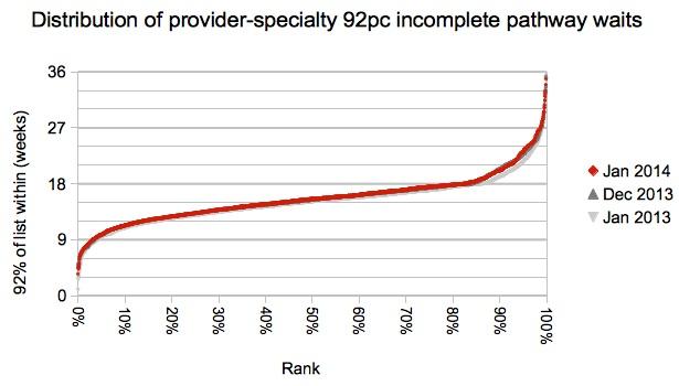Distribution of provider-specialties