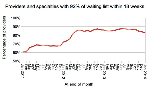 Provider-specialties achieving 92pc within 18 weeks