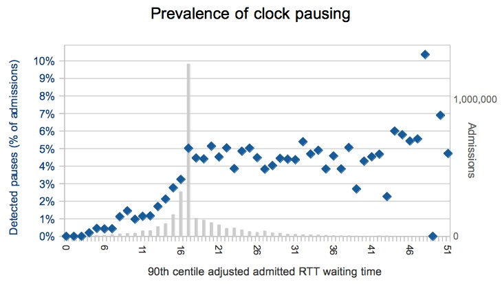 Prevalence of clock pausing