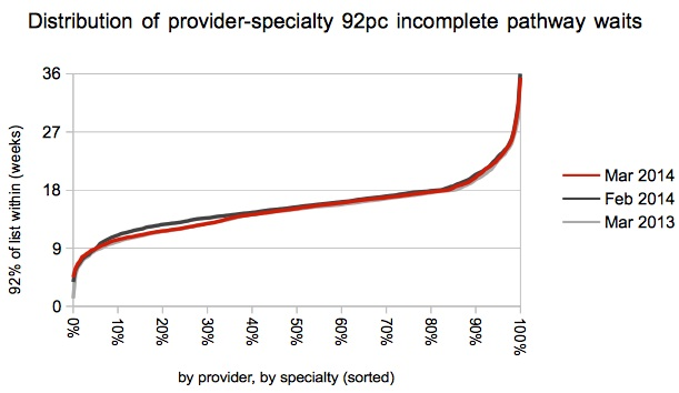 Distribution of 92pc waiting times at service level