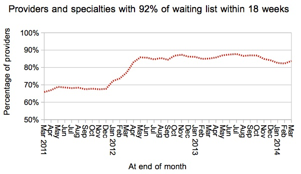 Provider-specialties achieving 92pc target