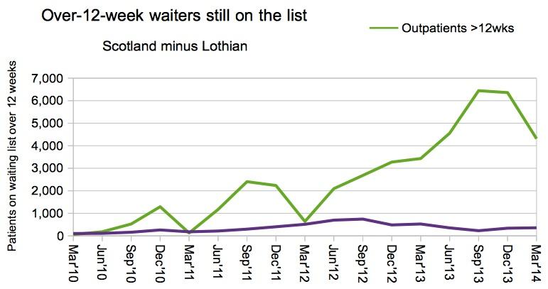 Scottish still-waiters over 12 weeks