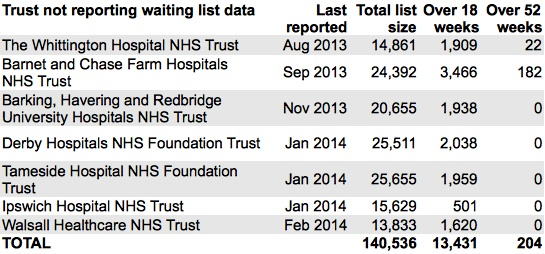Trusts not reporting