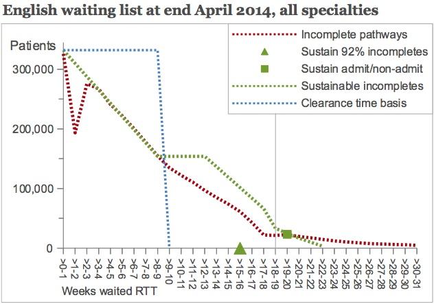 Single queue, current urgency rate