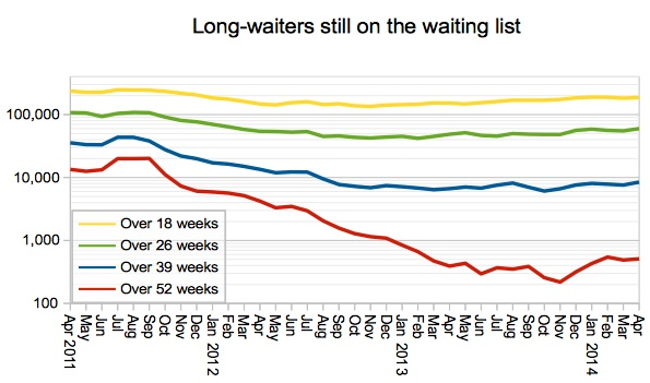 Long waiters still on waiting list