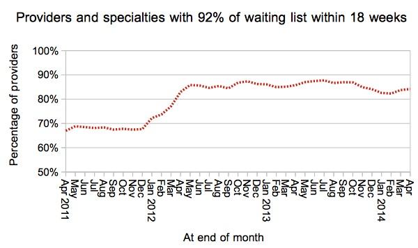 Services achieving 92pc target