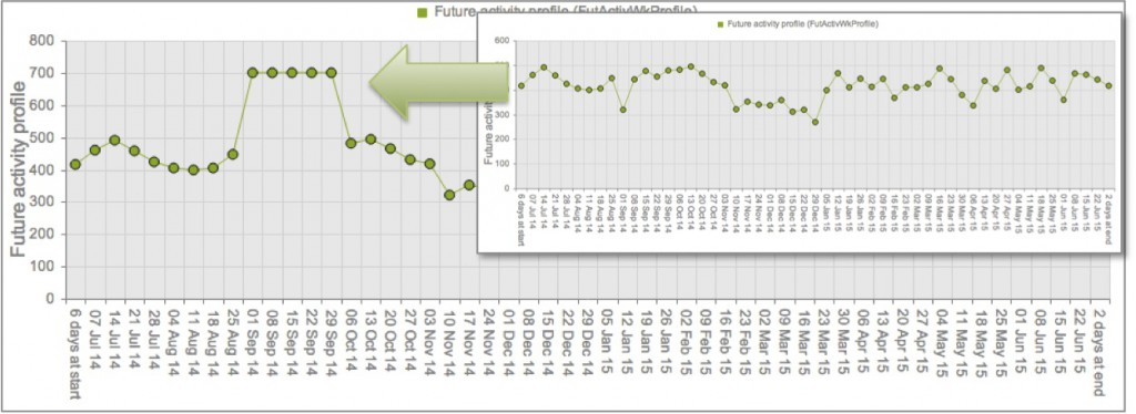 Before and after planning the surge - Orthopaedic new outpatient activity profile